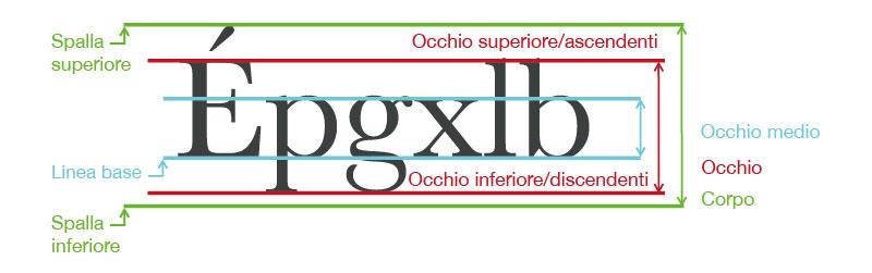 carattere-tipografico-e-font-2-lv-design-web-agency-e-grafica-realizzazione-siti-web-bologna