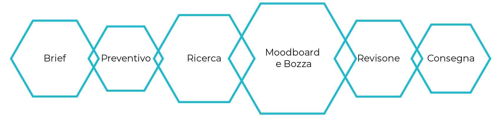 lv-design-realizzazione-siti-web-bologna-progettazione-grafica-2